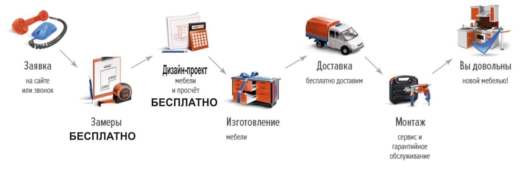 Спальни, изготовление, под заказ, в новосибирске.